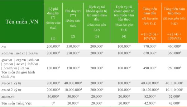 chi phí thiết kế website, giá tên miền, thiết kế web